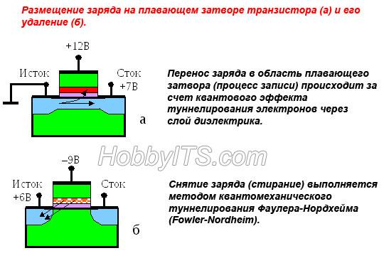 Процесс записи и стирания информационного бита в транзистор с плавающим затвором