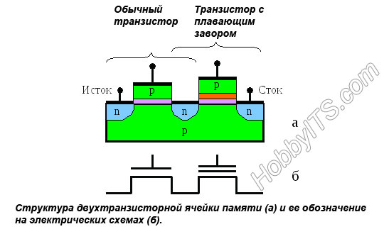 Двухтранзисторная ячейка памяти и ее обозначение