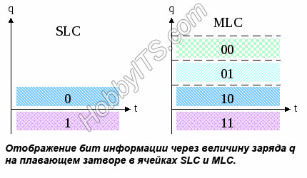 Ячейки SLC и MLC