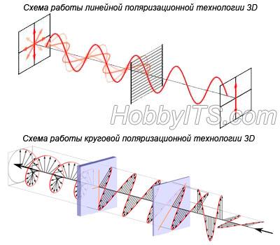 Принцип работы линейной и круговой поляризационной технологии 3D