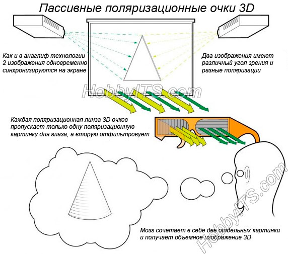 Как работает пассивная поляризационная технология 3D