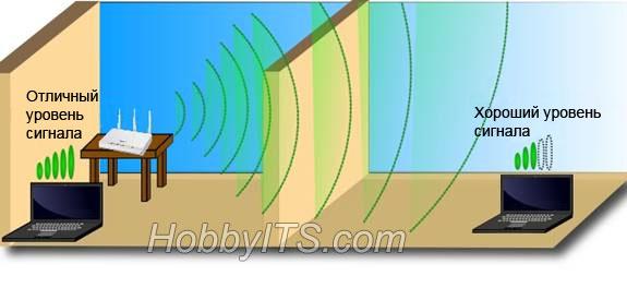 Хороший сигнал Wi-Fi