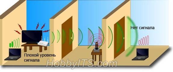 Источники помех для Wi-Fi сигнала