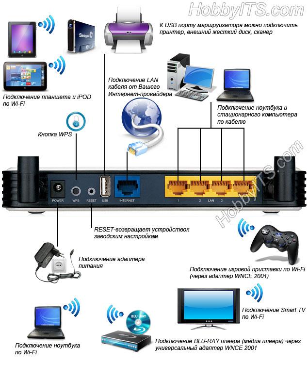 При подключении Wi-Fi