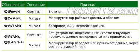 Значение и состояние индикаторов маршрутизатора