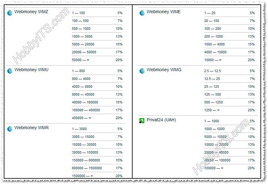 Автоматические скидки при обмене WebMoney и Privat24 (UAH)