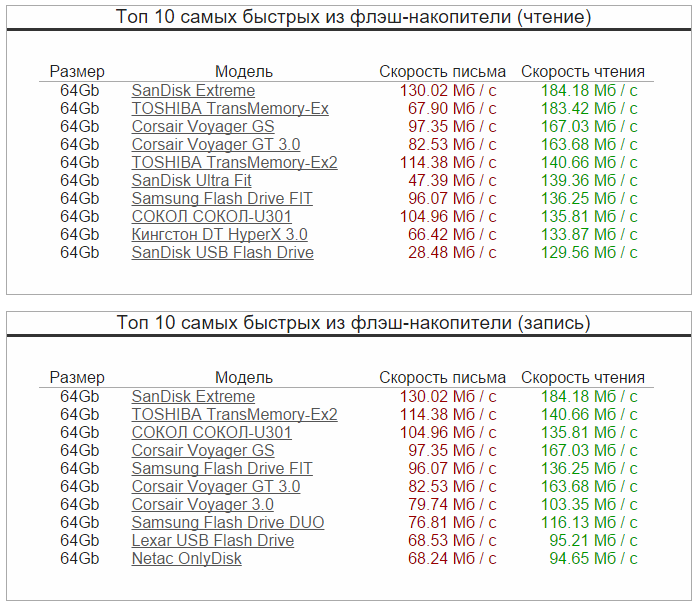 Результаты скорости чтения и записи USB Flash Drive объемом в 64Gb