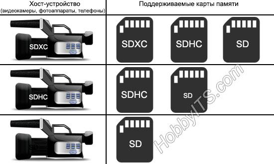 Совместимость цифровых устройств с картами памяти SD