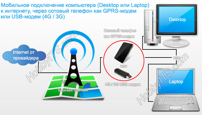 Подключение к интернету через USB модем (3G /4 G) или мобильного телефона (GPRS)