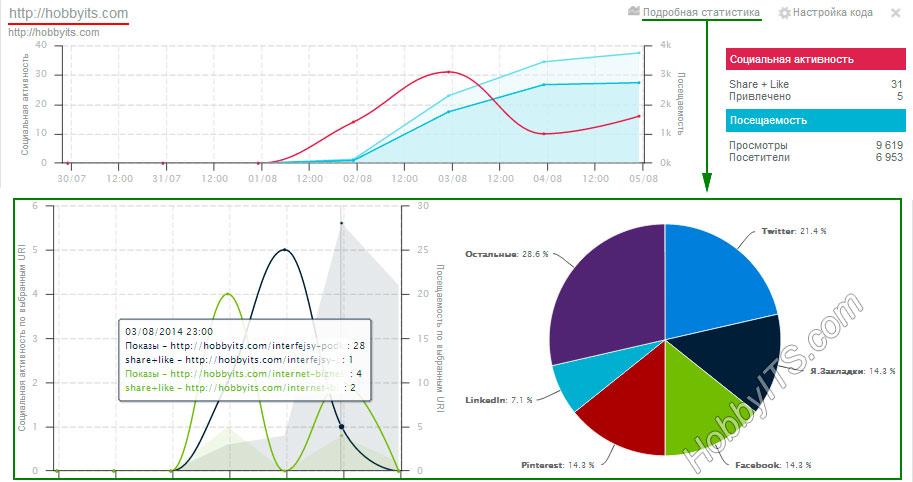 Социальная статистика в плагине Uptolike Share Buttons для WordPress