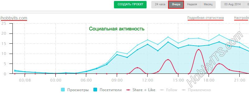 График социальной активности на сайте
