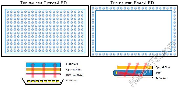 Выбор телевизора по подсветке Direct LED или EDGE-LED