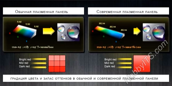 градация цвета и запас оттенков в обычной и современной плазменной панели