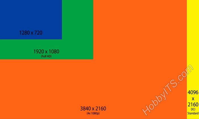 Основные типы разрешения телевизоров HDReady, FullHD, UltraHD