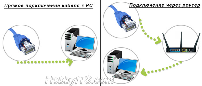 Схема подключения к сети интернет для IPTV