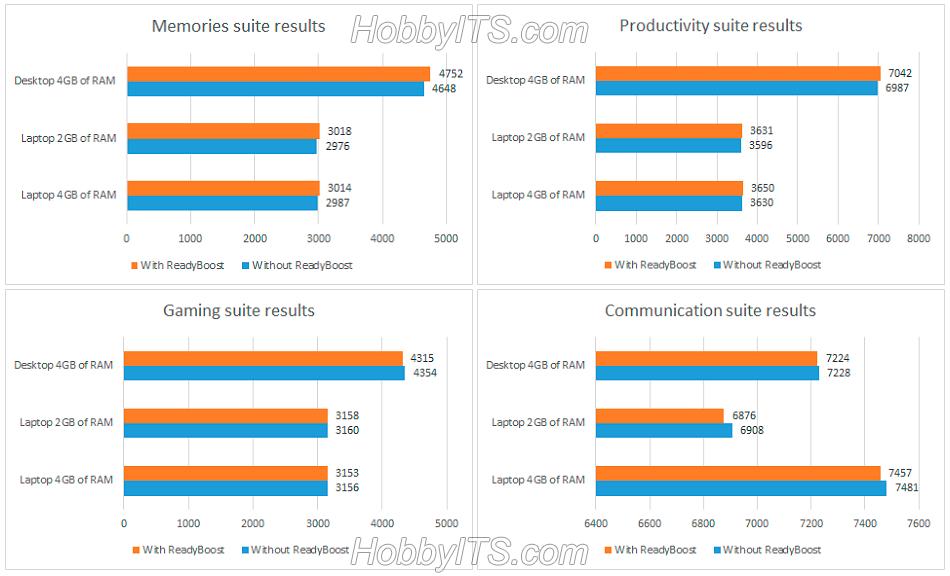 Результаты памяти и игровой производительности ReadyBoost