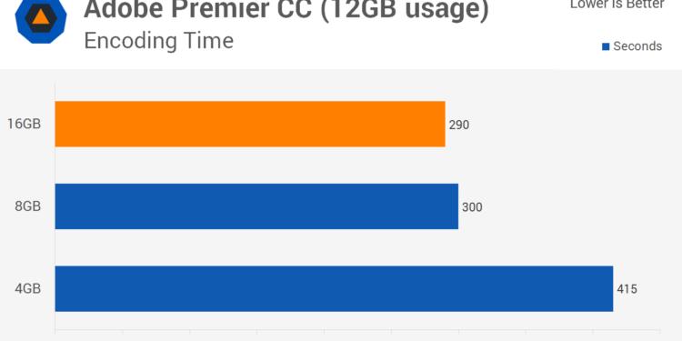 Тестирование оперативной памяти в программе Adobe Premier
