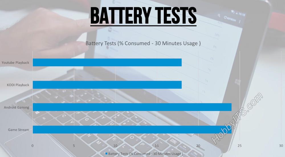 Тест батареи на планшете CHUWI HiBook 2