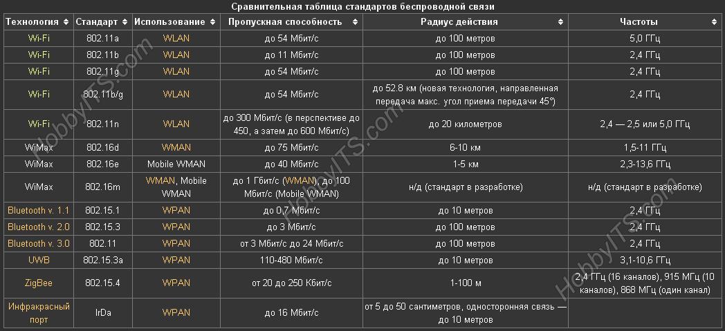Сравнительная таблица беспроводных стандартов связи Wi-Fi, WiMax, Bluetooth v 1.1, Bluetooth v 2.0, Bluetooth v 3.0, UWB, ZigBee, инфракрасный порт.
