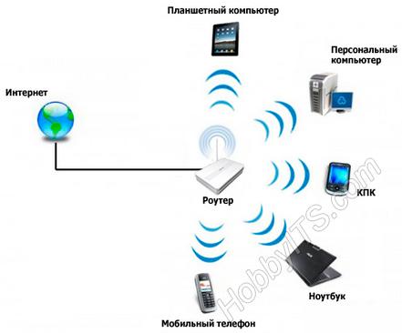 6ca72c7709e6 Устройство и принцип работы Wi-Fi сети (преимущества и недостатки)