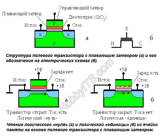 Устройство транзистора с плавающим затвором и чтение содержимого ячейки памяти.