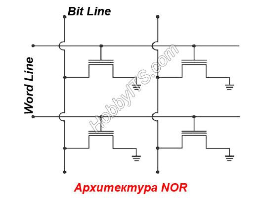 Архитектура флэш-памяти NOR