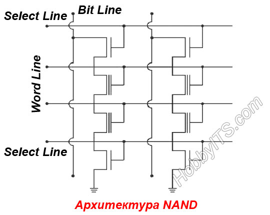 Архитектура флэш-памяти NAND