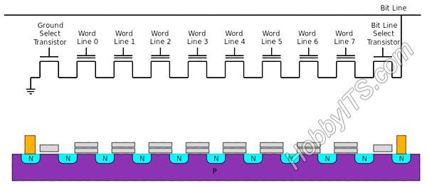 Устройство флэш-памяти с архитектурой NAND. Структура одного столбца NAND Flash