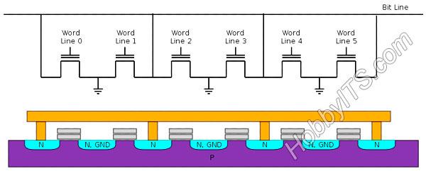 Устройство флэш-памяти с архитектурой NOR. Структура шести ячеек NOR Flash