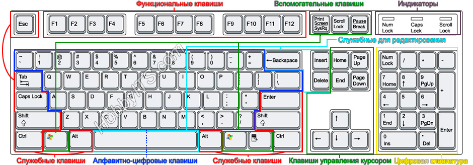 Подробное описание клавиш на компьютерной клавиатуре