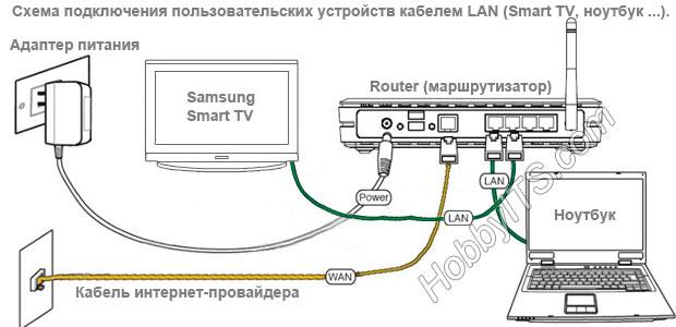 Подключение Samsung Smart TV