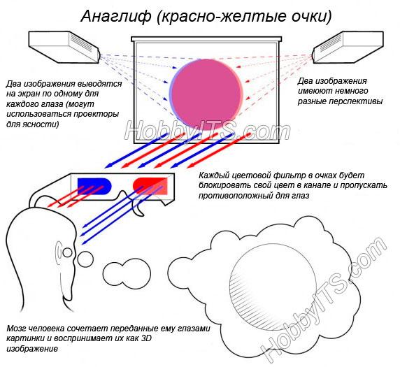 Что такое анаглиф или как работает 3D технология с красно-синими очками