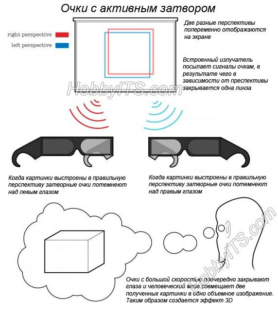 Как работает активная затворная 3D технология