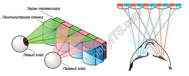 Как работает лентикулярная технология воспроизведения 3D
