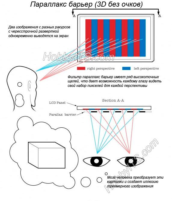 Как работает технология воспроизведения с параллаксным барьером
