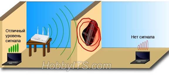 Причины слабого Wi-Fi сигнала роутера
