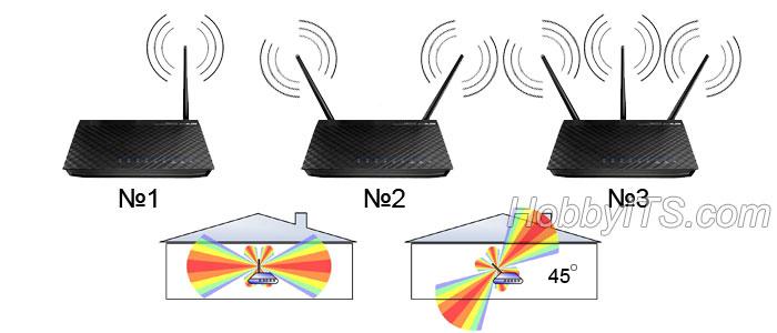 Рекомендуемое расположение антенн на маршрутизаторе