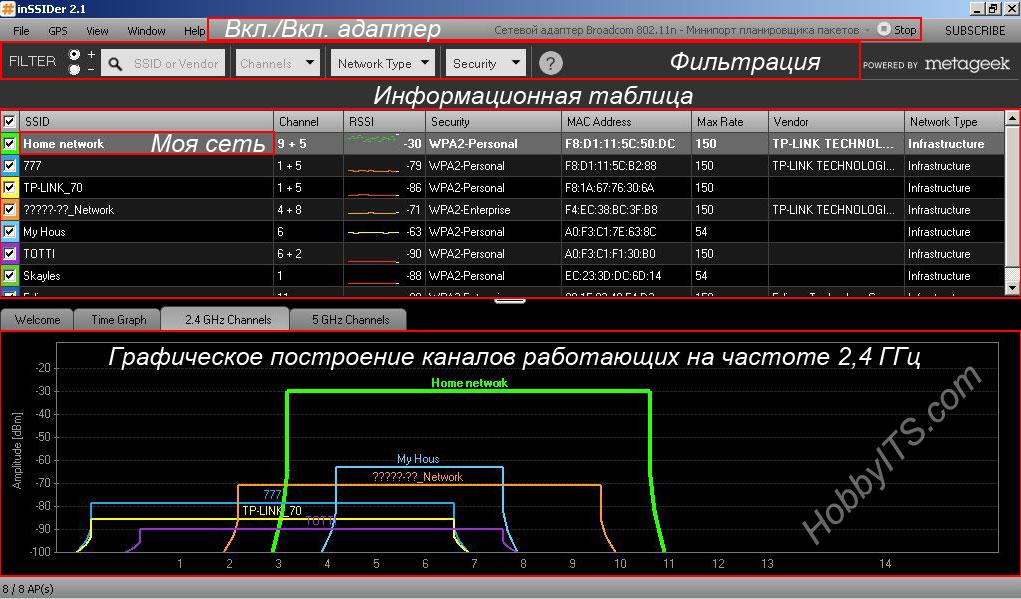 Интерфейс программы inSSIDer