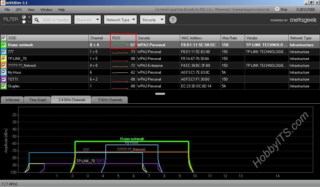 Диагностика Wi-Fi сети в программе inSSIDer после изменения канала