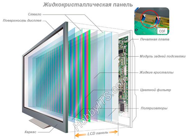 Общее устройство жидкокристаллической панели