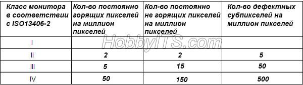Содержание битых пикселей в цифровом устройстве по спецификации ISO 13406-2