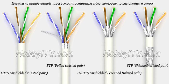 Типы витой пары (UTP; FTP; U/STP; STP )