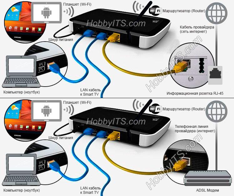 Назначение маршрутизатора (router) в домашней сети