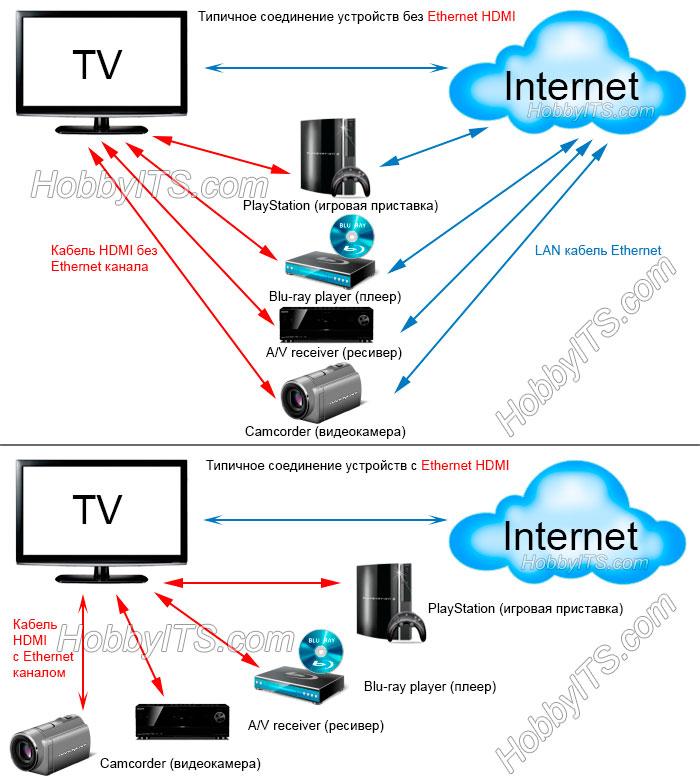 Соединение устройств HDMI с каналом Ethernet и без
