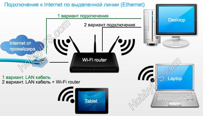 Подключение к Internet по выделенной линии (Ethernet)