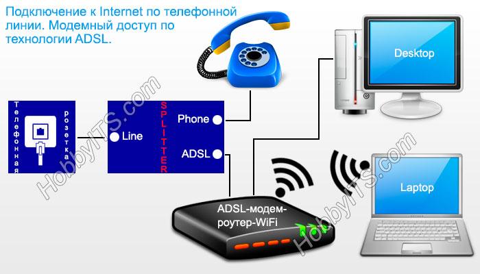 Подключение к Internet по телефонной линии (ADSL)