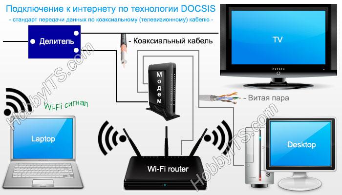 DOCSIS - подключение к интернету по коаксиальному (телевизионному) кабелю