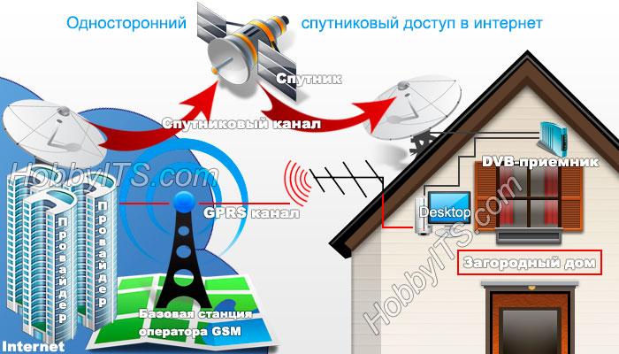 Так работает односторонний спутниковый доступ в интернет