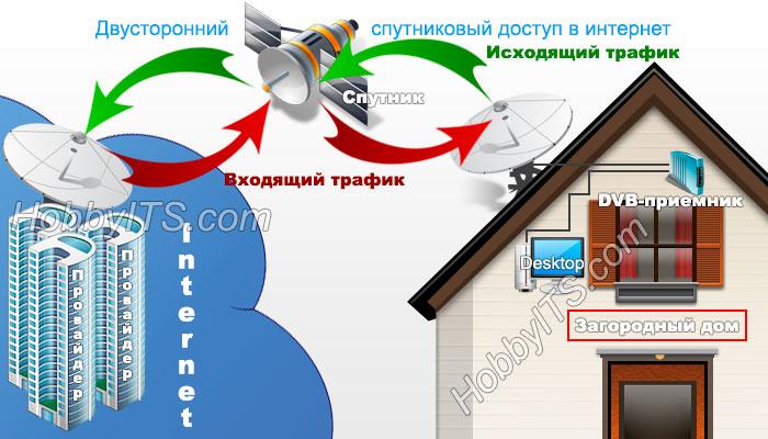 Так работает двусторонний спутниковый доступ в интернет