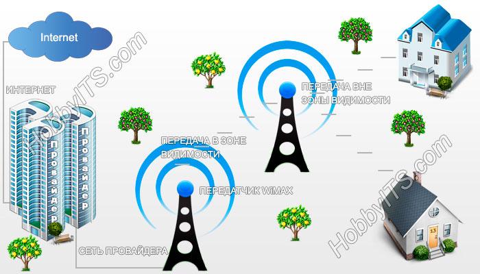Подключение к интернету по технологии WiMAX